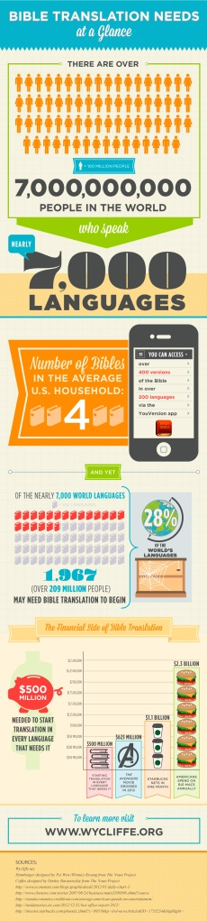 wycliffe infographic