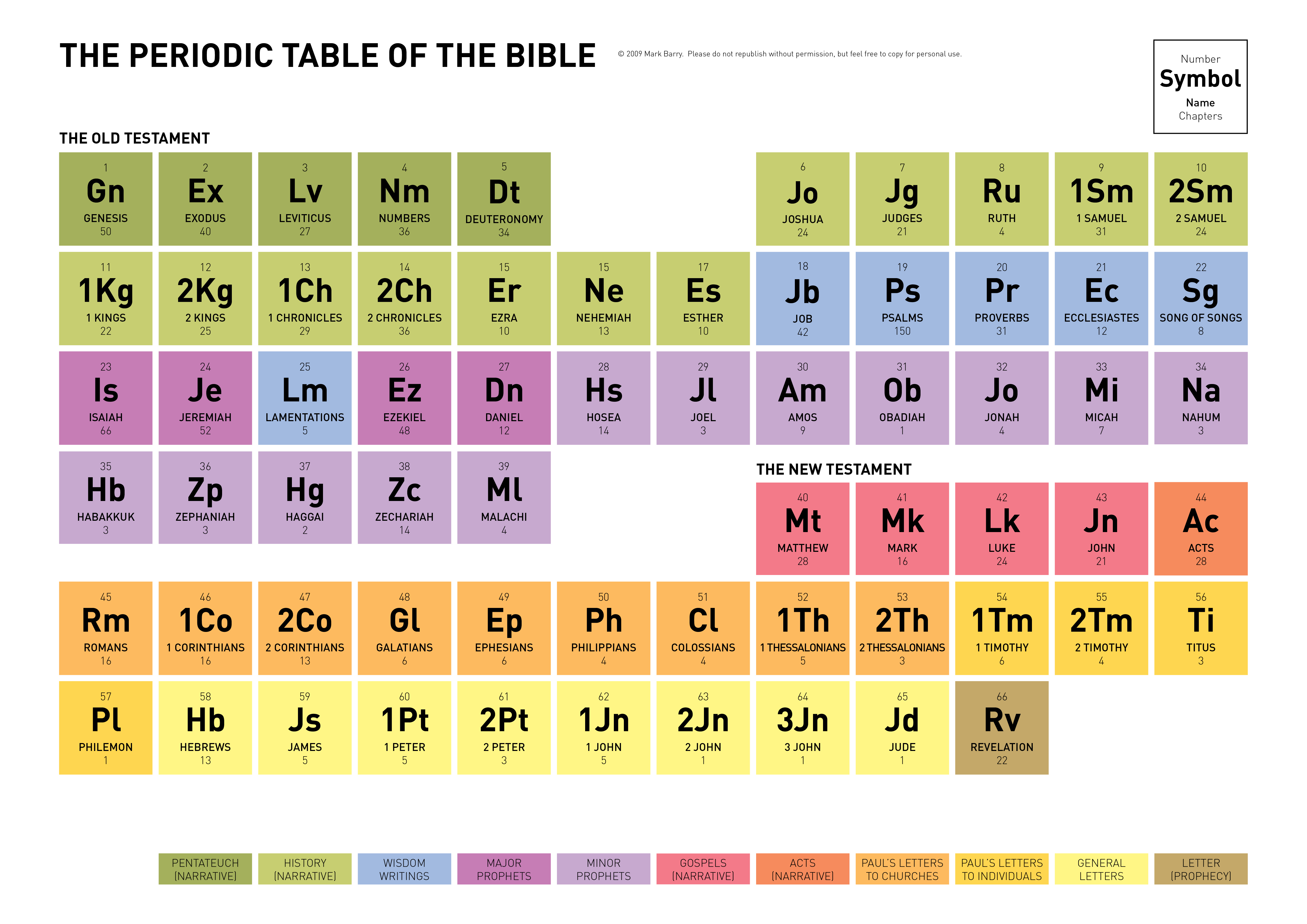 Periodic table of the bible adamlickey bibleperiodictable gamestrikefo Choice Image