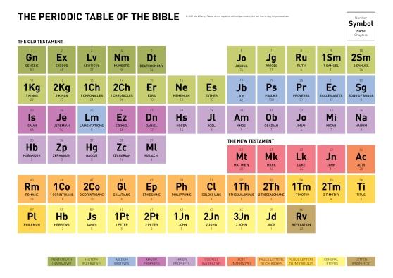 bible_periodic_table