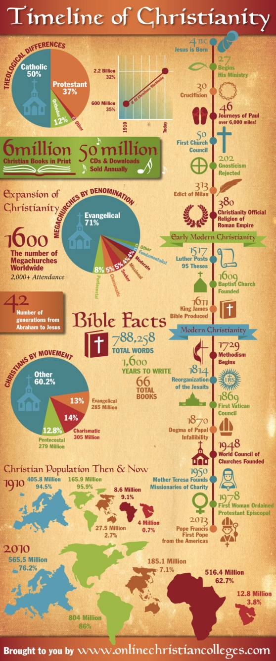 Timeline-of-Christianity